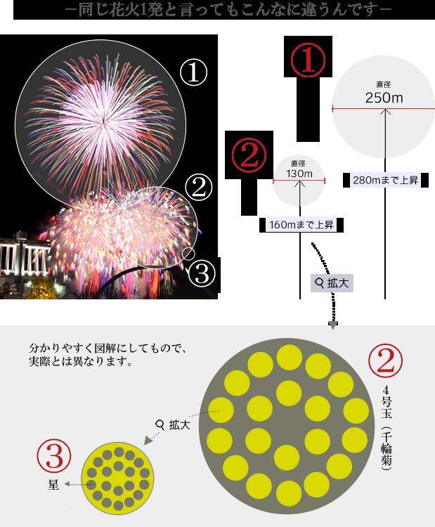 花火玉のサイズ